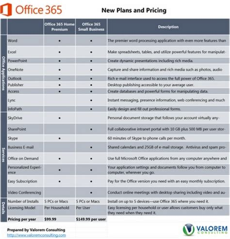 25 best ideas about office 365 comparison on