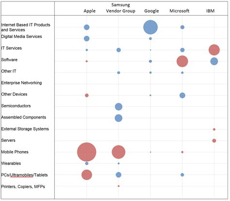 rating the vendors apple ibm apple beats samsung ibm to be named top it vendor