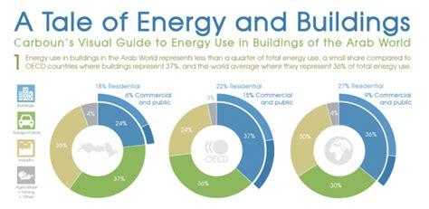 Office Design Trends how arab world buildings use energy infographic green