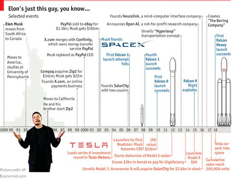 elon musk history the falcon heavy s creator is trying to change more worlds