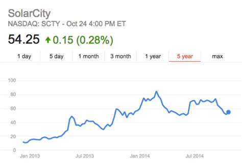 solarcity price solarcity stock true value time to buy