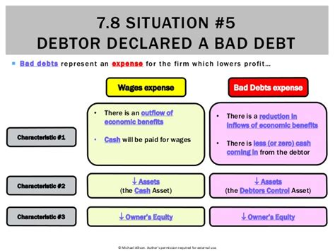 7 Bad Text Situations by 7 8 Situation 5 Debtor Declared A Bad Debt