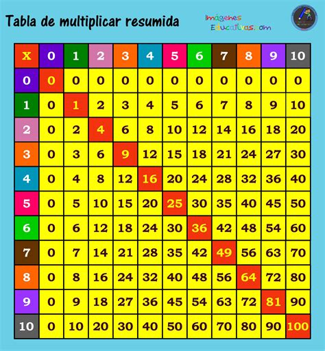imagenes educativas multiplicaciones tablas de multiplicar 7 imagenes educativas
