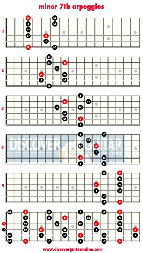 guitar scales diagrams 2054 best guitar and images on