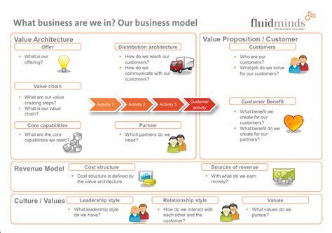 Memetakan Bisnis Dengan Business Model Canvas Arry Rahmawan Consulting Business Model Template