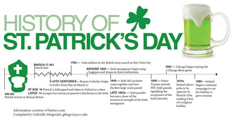 the origin of s day history of st patrick s day the cus ledger