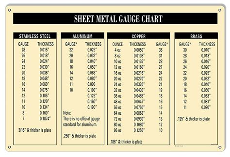 sheet metal chart garage shop reproduction sign 12