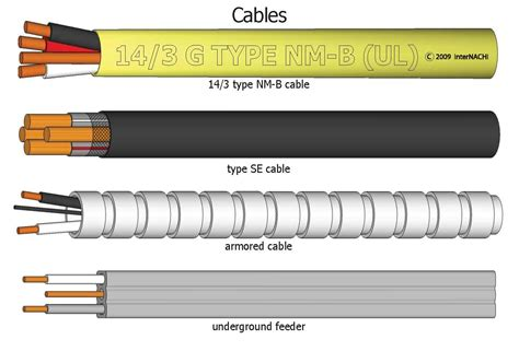 index of gallery images electrical cables and conductors