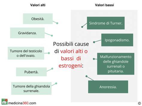 dieta alimentare per ipertiroidismo estrogeni alti bassi e valori normali sintomi e cause