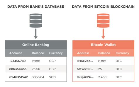 Create Diagram Online a gentle introduction to bitcoin bits on blocks