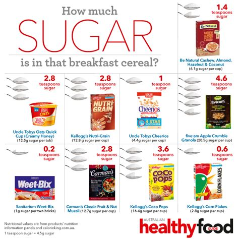 what is considered a light breakfast how much sugar is in that breakfast cereal australian
