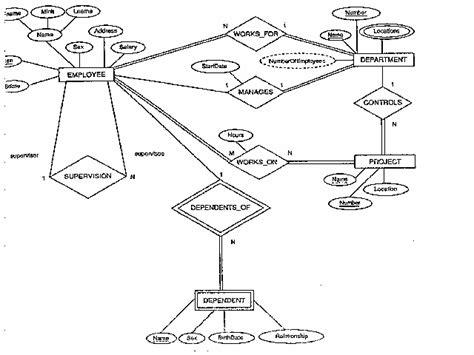 eer diagram for library management system database design