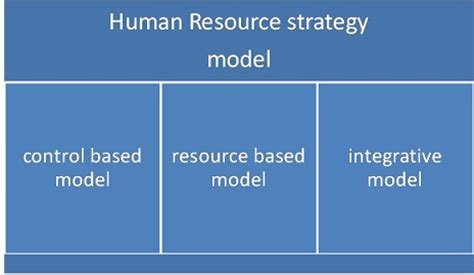Vanderbilt Mba Human And Organizational Performance by Strategic Hr Of Strategy In Hr Management