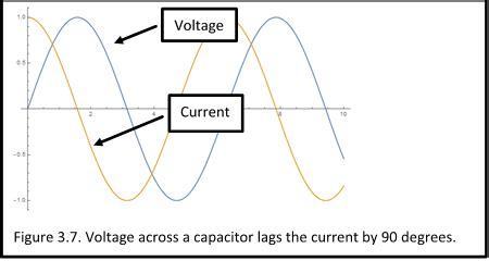 capacitor voltage lags current capacitor voltage lags current 28 images why does capacitor voltage lag current electrical