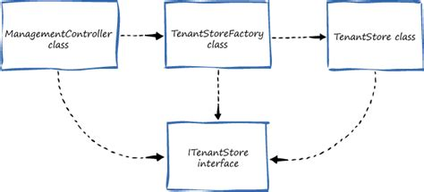 visitor pattern dependency injection 2 dependency injection