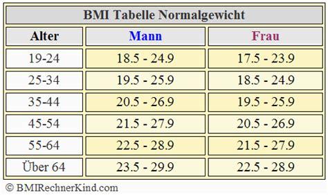 körperfettanteil tabelle bmi rechner mann bmi mann berechnen bmi rechner