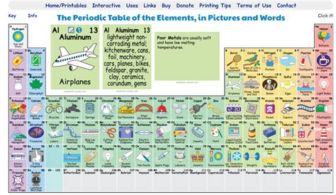The Periodic Table Of Elements In Pictures free technology for teachers the periodic table in