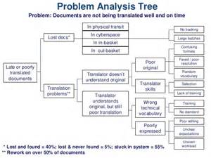 problem tree template word problem analysis tree problem documents