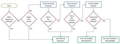 wiring diagram autocad av autocad circuit wiring diagram