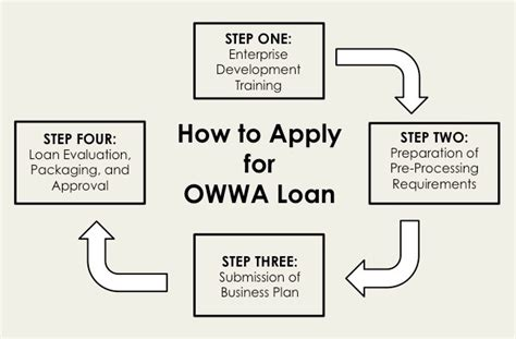 how to apply for a house loan with bad credit how to apply for a loan for a house step by step procedure on how to apply for owwa