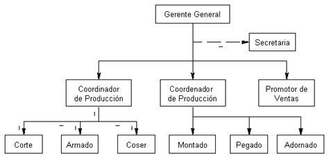 cadenas industriales costa rica poms forma de pago organigrama y contactos