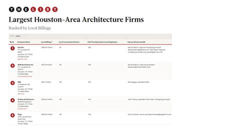 architecture company ranking 28 architecture company ranking if design awards