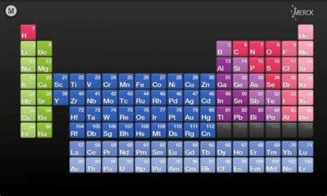 tableau tutorial italiano la tavola periodica diventa una app scienza in rete