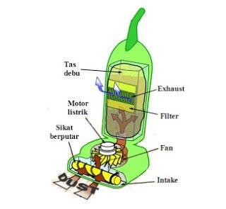 Alat Penghisap Debu Cylone Sedotan Kuat Vakum Maxhealth Cleaners jtp vacuum cleaner