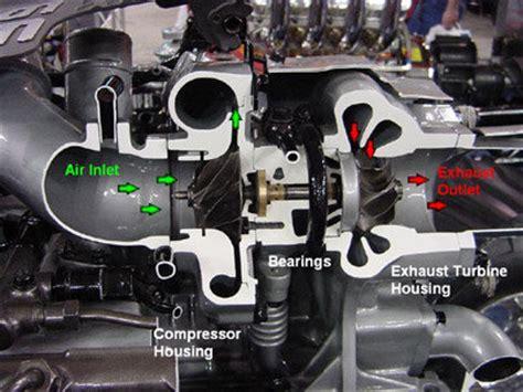 działanie turbosprężarki autokult pl