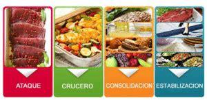 alimentos primera fase dieta dukan nueva dieta dukan 174 gt gt alimentos fases 250 y opiniones