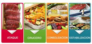 100 alimentos dukan dieta dukan os passos reais para faz 234 lo bem dietas
