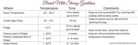 how to store breast milk at room temperature why i don t express breastmilk plus storage guidelines for those who do milk and
