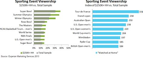country club sports targeting wealthy sports fans