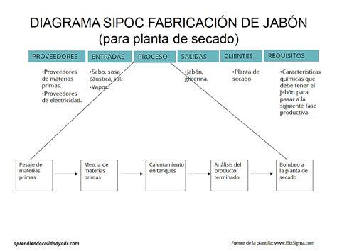 ejemplo de sipoc ejemplo de diagrama sipoc calidad y adr