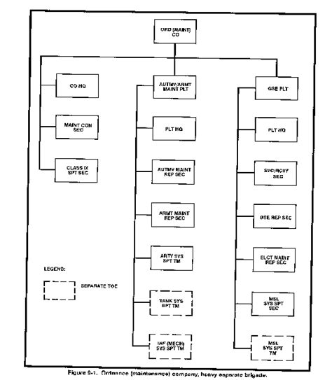 design the layout of a housekeeping store fm 63 1 support battalions and squadrons separate