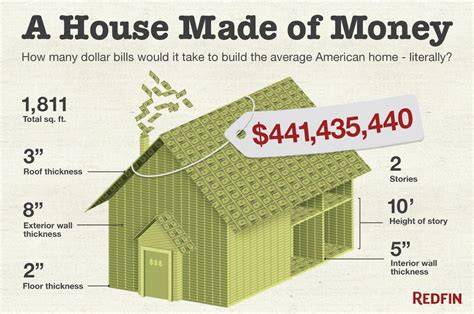 what would it cost to build a house cost of a house made of money try 441 million nbc news