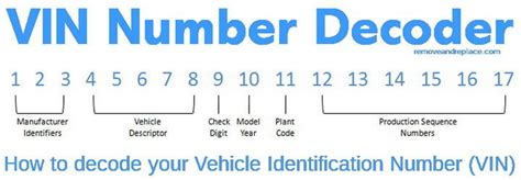 vin number decoder vehicle identification number removeandreplace