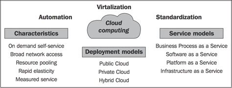 Mba In Cloud Computing In India by Cloud Computing Defined Characteristics Service Levels