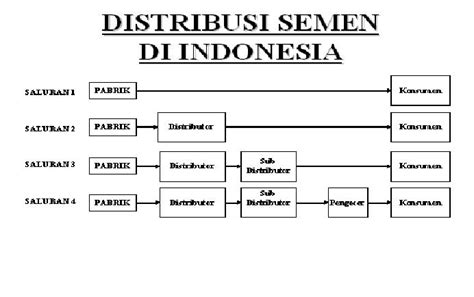 jenis layout pada perusahaan distribusi semen di indonesia debudanabu