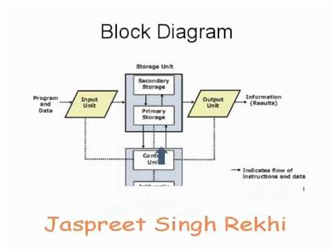 what is computer explain with block diagram block diagram