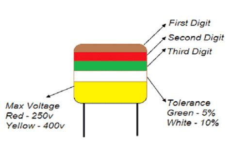 how to read green capacitor how to read capacitor color marking values calculation and identification codes