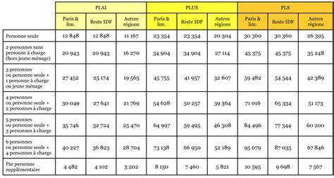 plafond ressources pour allocation logement plafonds de ressources pour l acc 232 s au logement locatif