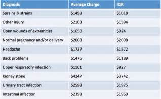 how much does the average emergency room visit cost average emergency room visit cost 2013 2017 2018 best cars reviews