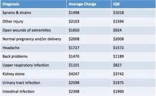 average emergency room visit cost 2013 2017 2018 best