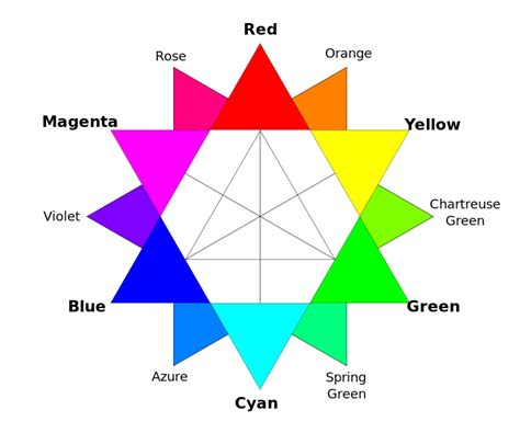 rbg color file rbg color wheel svg wikimedia commons