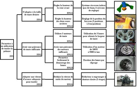 diagramme fast tondeuse document sans nom