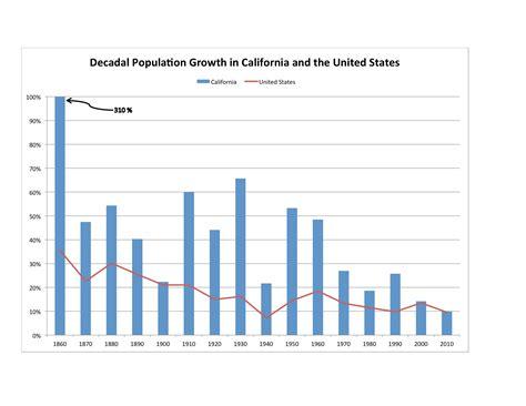 statistics bureau usa drought in california part 12 the california economy in