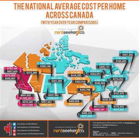buying a house in saskatoon coast to coast how b c s housing costs compare with the