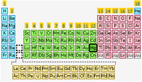 Hg On Periodic Table by Mercury The Periodic Table At Knowledgedoor