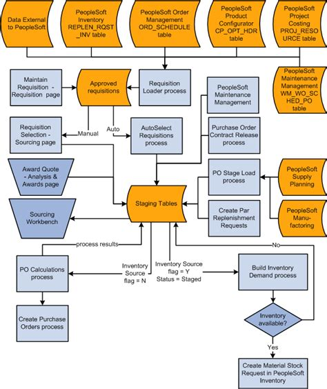 peoplesoft workflow tables peoplesoft enterprise purchasing 9 1 peoplebook